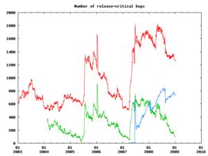 Grafico dei bug release-critical di Debian Lenny